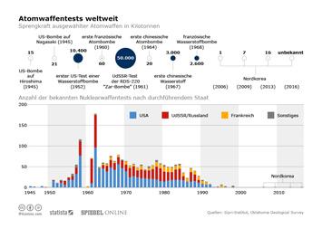 Infografik: Atomwaffentests weltweit | Statista