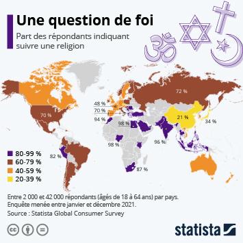 Les pays les plus (et les) moins religieux au monde