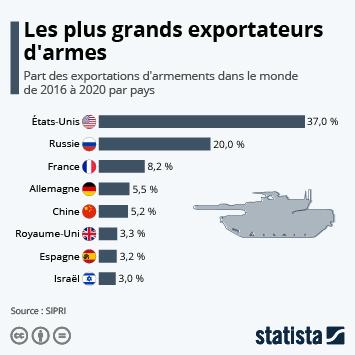 Infographie - Qui domine le marché mondial des armes ?