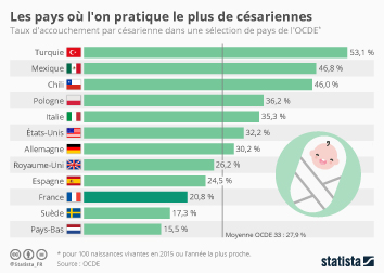 Infographie - Les pays où l'on pratique le plus de césariennes