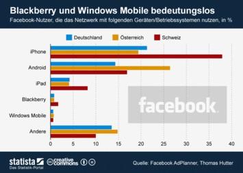 Infografik - Blackberry und Windows Mobile bedeutungslos - Mobile Facebook-Nutzung im DACH-Raum