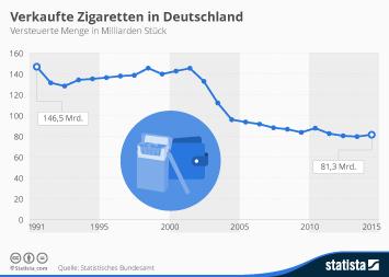 Infografik - Versteuerte Menge an Zigaretten in Deutschland in Milliarden Stuck