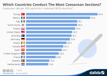 Infographic: Which Countries Conduct The Most Caesarean Sections?  | Statista
