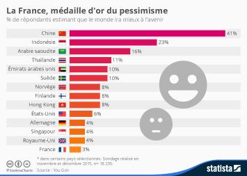 Infographie: La France, médaille d'or du pessimisme | Statista