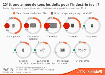 Infographie - 2016, une année de tous les défis pour l'industrie tech ?
