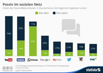 Infografik: Passiv im sozialen Netz | Statista