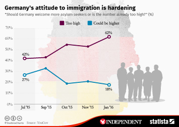 Infographic: Germany's attitude to immigration is hardening | Statista