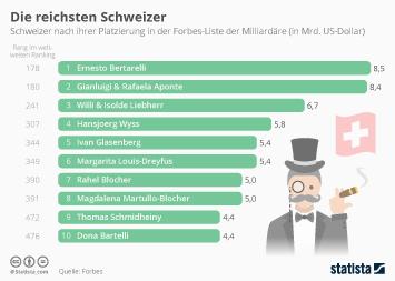 Infografik: Die reichsten Schweizer | Statista