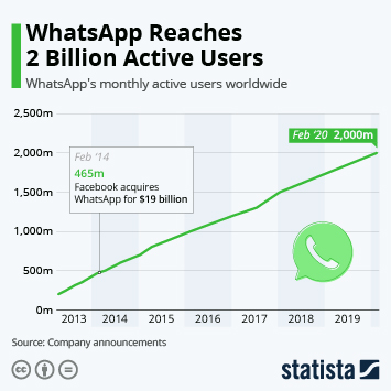 Infographic - WhatsApp Reaches 2 Billion Active Users