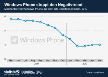 Infografik - Windows Mobile stoppt den Negativtrend - Marktanteil des Microsoft Betriebssystems in den USA