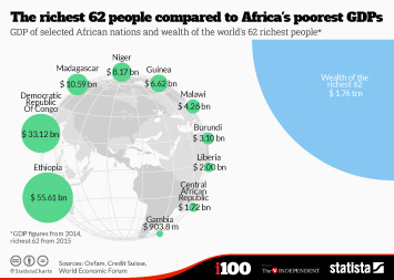 Infographic - The richest 62 people compared to Africa's poorest GDPs