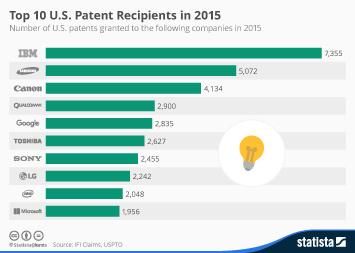 Infographic: Top 10 U.S. Patent Recipients   Statista