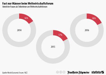 Infografik - Anteil der Frauen als Teilnehmer am Weltwirtschaftsforum