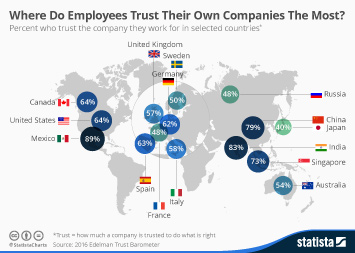 Infographic: Where Do Employees Trust Their Own Companies The Most? | Statista