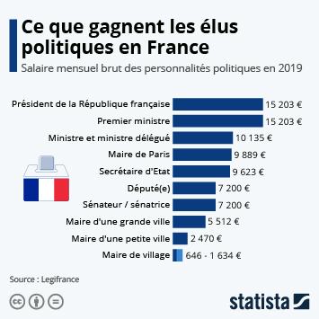 Infographie: Ce que gagnent les élus politiques en France | Statista