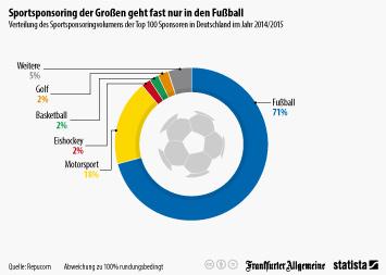 Link zu Sportsponsoring der Großen geht fast nur in den Fußball Infografik