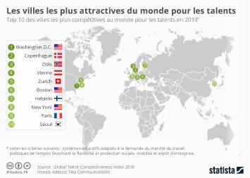 Infographie: Les villes les plus attractives pour les talents   Statista