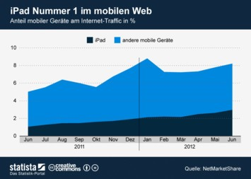 Infografik - iPad Nummer 1 im mobilen Web - Anteil mobiler Geräte am Internet-Traffic