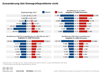 Infografik - Zuwanderung löst Demografie-Problem nicht