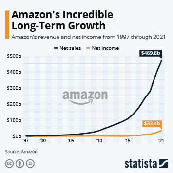 Amazon's Impressive Long-Term Growth