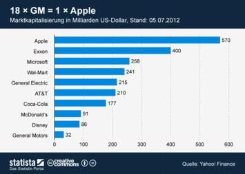 Infografik - 18 mal GM ist gleich 1 mal Apple
