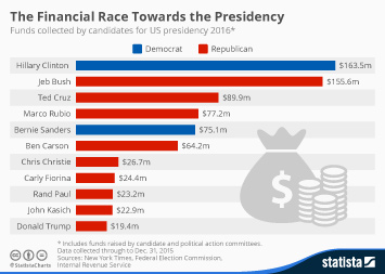 Infographic - Funding raised by possible presidential candidates