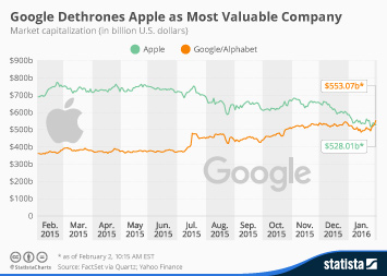Infographic: Google Overtakes Apple as Most Valuable Company | Statista