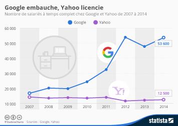 Infographie - Google embauche, Yahoo licencie