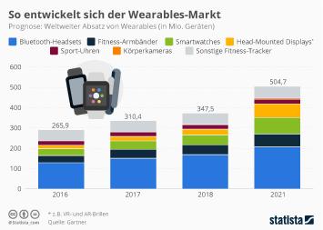 Infografik - Prognose zum weltweiten Absatz von Wearables