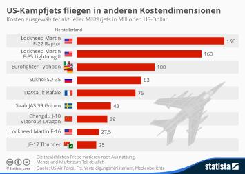 Infografik: US-Kampfjets fliegen in anderen Kostendimensionen | Statista