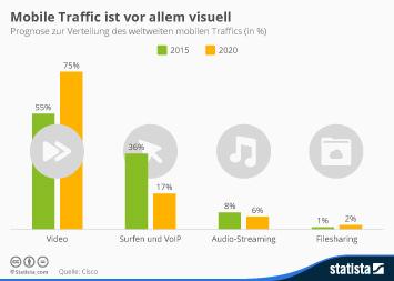 Infografik: Mobile Traffic ist vor allem visuell    Statista