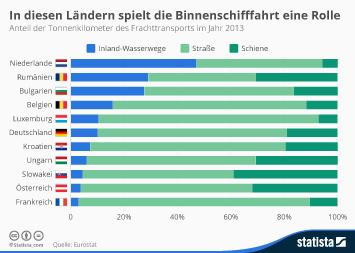 Infografik - In diesen Ländern spielt die Binnenschifffahrt eine Rolle