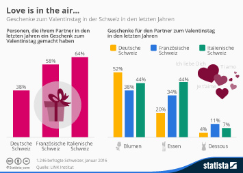 Infografik: Love is in the air… | Statista