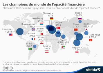 Infographie - Les champions de l'opacité financière