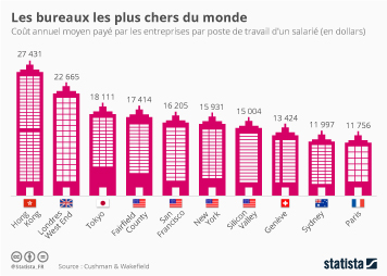 Infographie - Les bureaux les plus chers du monde