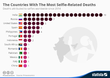 Infographic - The Countries With The Most Selfie Related Deaths