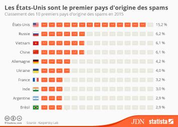 Infographie: Les États-Unis sont le premier pays d'origine des spams   Statista