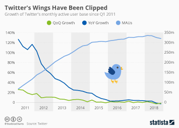 Infographic: Twitter's Wings Have Been Clipped   Statista