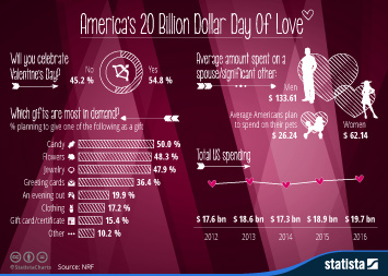 Gaming industry in Asia Pacific Infographic - America's 20 Billion Dollar Day Of Love