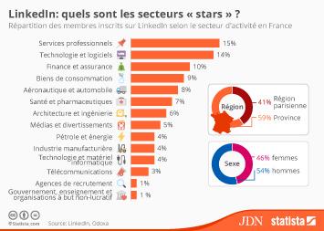 "Infographie: Les secteurs ""stars"" de LinkedIn | Statista"
