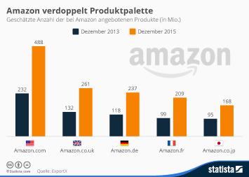 Infografik: Amazon verdoppelt Produktpalette | Statista