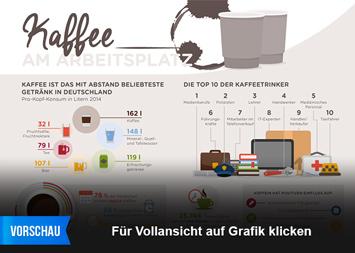 Infografik: Kaffee am Arbeitsplatz | Statista
