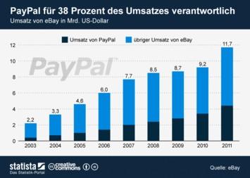 Infografik - Paypal erwirtwschaftet 38 Prozent des eBay-Umsatzes