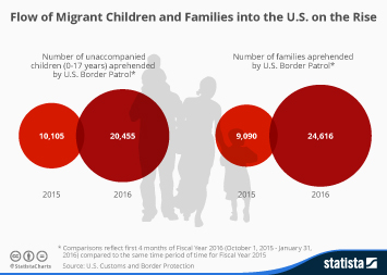 Infographic - Migrants Mexico to US Children & Families