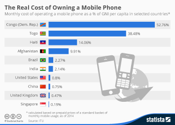 Infographic: The Real Cost of Owning a Mobile Phone Around the World | Statista