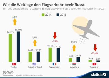 Infografik - Politische Weltlage beeinflusst Flugreiseverkehr unterschiedlich