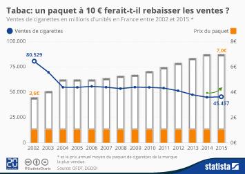 Infographie - Tabac: le paquet à 10 € ferait-il rebaisser les ventes?