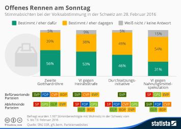 Infografik: Offenes Rennen am Sonntag | Statista