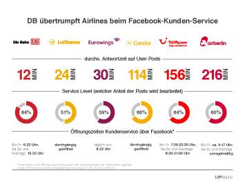 Infografik: DB übertrumpft Airlines beim Facebook-Kunden-Service | Statista