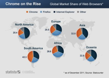 Infographic: Chrome on the Rise   Statista
